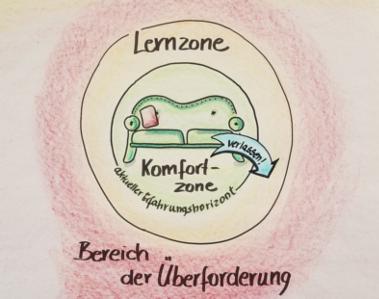 """Lernen und Gehirn – Schulfrei-special: """"Das Lernzonenmodell"""""""